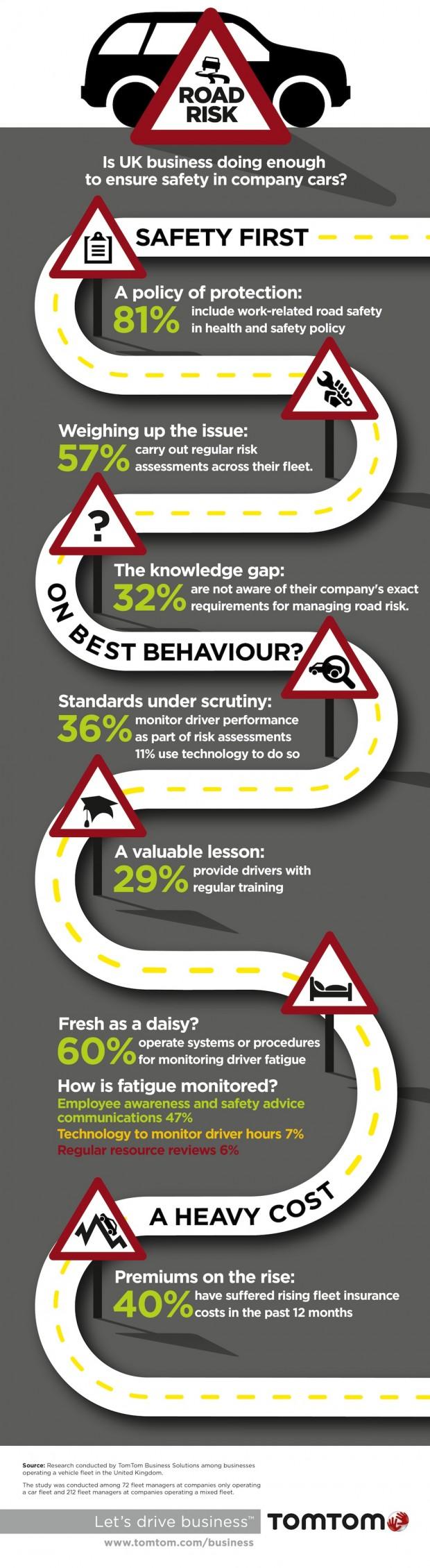 TomTom Risk management Cars v3